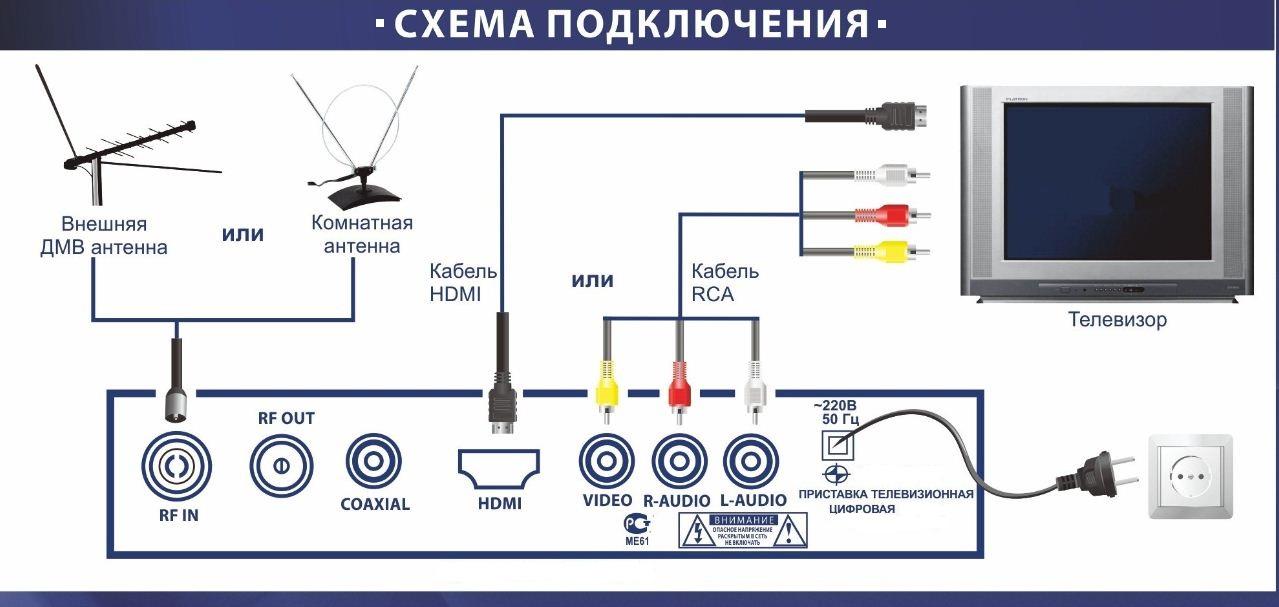 Podłączenie anteny cyfrowej rca