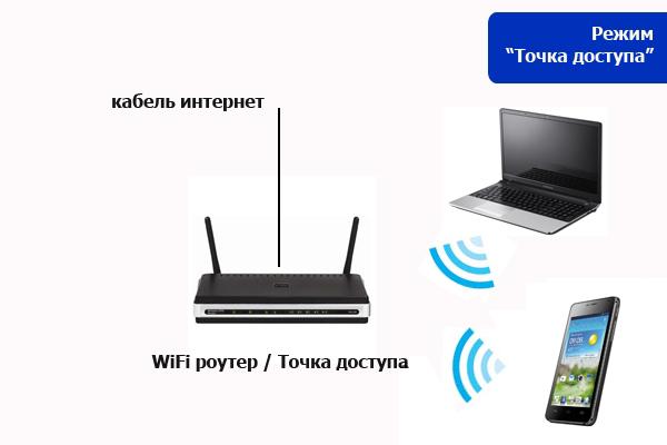 Как без роутера сделать точку доступа wifi 402